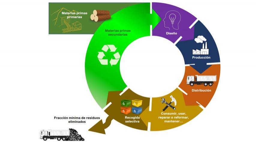 Esquema de economía circular. Elaboración propia basada en Comisión Europea. COM (2014) 398 final.